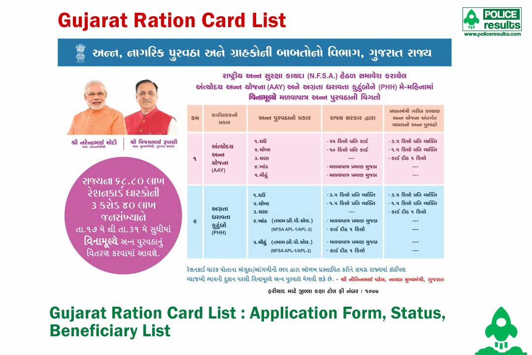 [Apply Online] Gujarat Ration Card List 2020 : Online Registration, Application Status, Beneficiary List